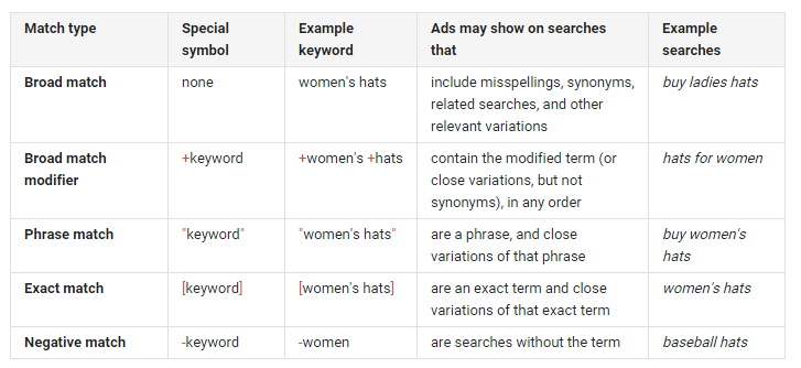 Make Sure Your Google Ads Campaign Includes Negative Keywords